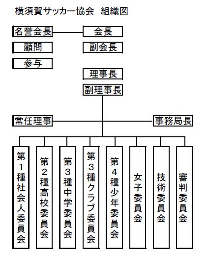 横須賀サッカー協会組織図